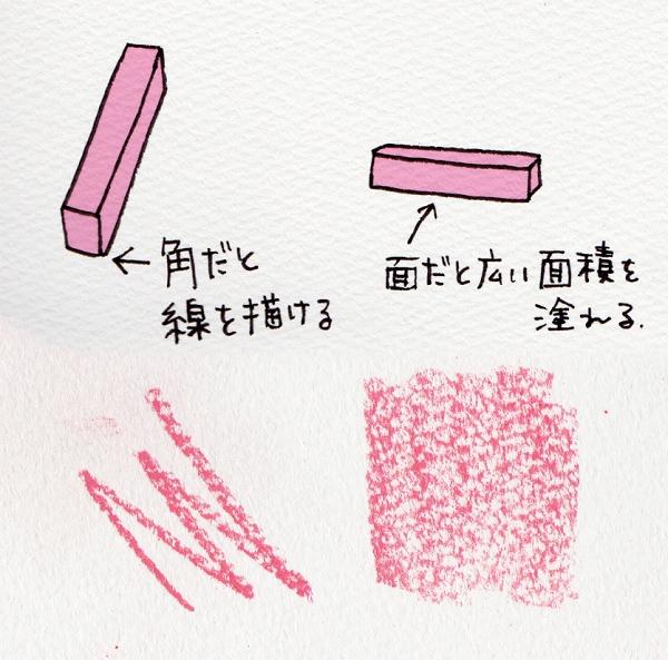 パステルの基本的な描き方、使い方
